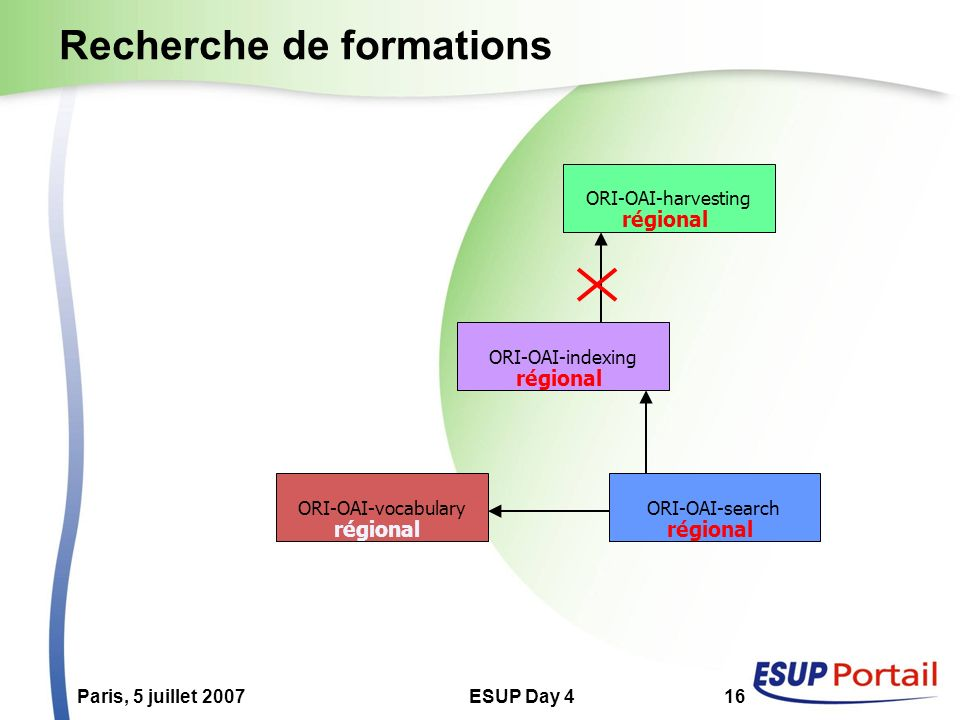 Paris, 5 juillet 2007ESUP Day 416 Recherche de formations ORI-OAI-indexing ORI-OAI-vocabularyORI-OAI-search ORI-OAI-harvesting régional