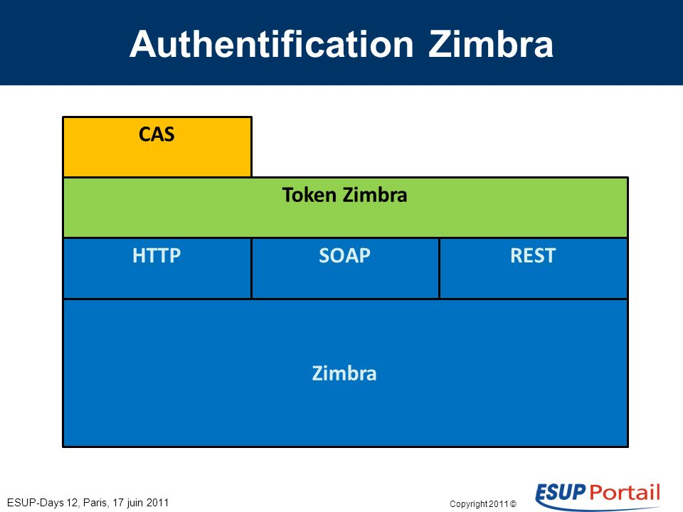 Copyright 2011 © Authentification Zimbra ESUP-Days 12, Paris, 17 juin 2011 Zimbra HTTPSOAPREST Token Zimbra CAS