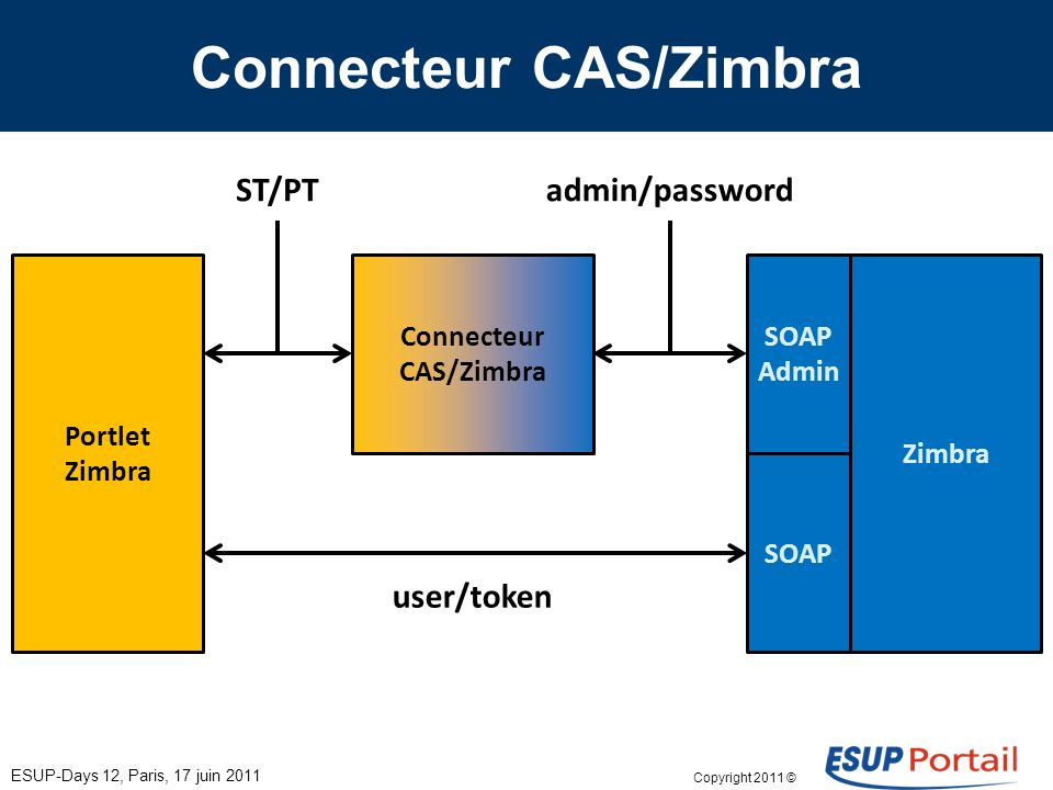 Copyright 2011 © Connecteur CAS/Zimbra ESUP-Days 12, Paris, 17 juin 2011 Portlet Zimbra Connecteur CAS/Zimbra Zimbra SOAP Admin SOAP ST/PTadmin/password user/token