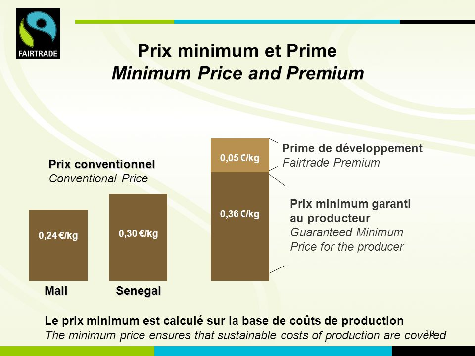 FLO International 10 Prix minimum et Prime Minimum Price and Premium 0,24 /kg Prime de développement Fairtrade Premium Prix minimum garanti au producteur Guaranteed Minimum Price for the producer 0,05 /kg 0,36 /kg 0,30 /kg Prix conventionnel Conventional Price MaliSenegal Le prix minimum est calculé sur la base de coûts de production The minimum price ensures that sustainable costs of production are covered