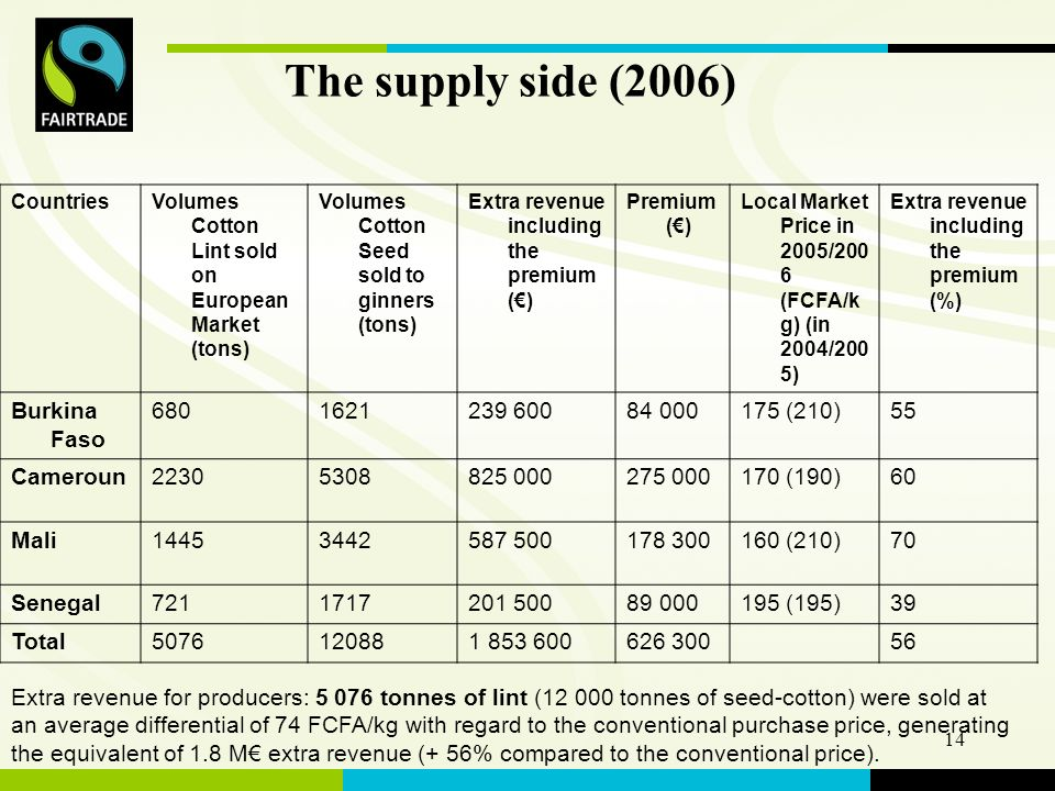 FLO International 14 The supply side (2006) CountriesVolumes Cotton Lint sold on European Market (tons) Volumes Cotton Seed sold to ginners (tons) Extra revenue including the premium () Premium () Local Market Price in 2005/200 6 (FCFA/k g) (in 2004/200 5) Extra revenue including the premium (%) Burkina Faso (210)55 Cameroun (190)60 Mali (210)70 Senegal (195)39 Total Extra revenue for producers: tonnes of lint ( tonnes of seed-cotton) were sold at an average differential of 74 FCFA/kg with regard to the conventional purchase price, generating the equivalent of 1.8 M extra revenue (+ 56% compared to the conventional price).