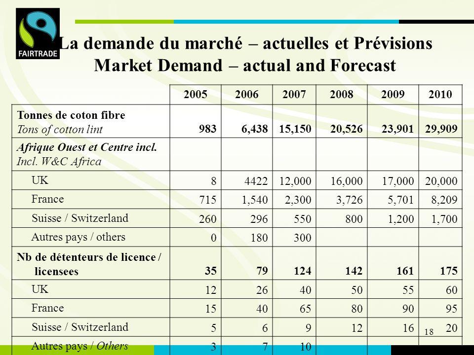 FLO International 18 La demande du marché – actuelles et Prévisions Market Demand – actual and Forecast 200520062007200820092010 Tonnes de coton fibre Tons of cotton lint9836,43815,15020,52623,90129,909 Afrique Ouest et Centre incl.