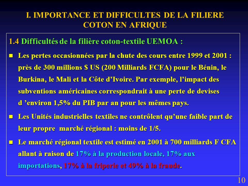 I. IMPORTANCE ET DIFFICULTES DE LA FILIERE COTON EN AFRIQUE 1.4 Difficultés de la filière coton-textile UEMOA : Malgré le début de frémissement à la h