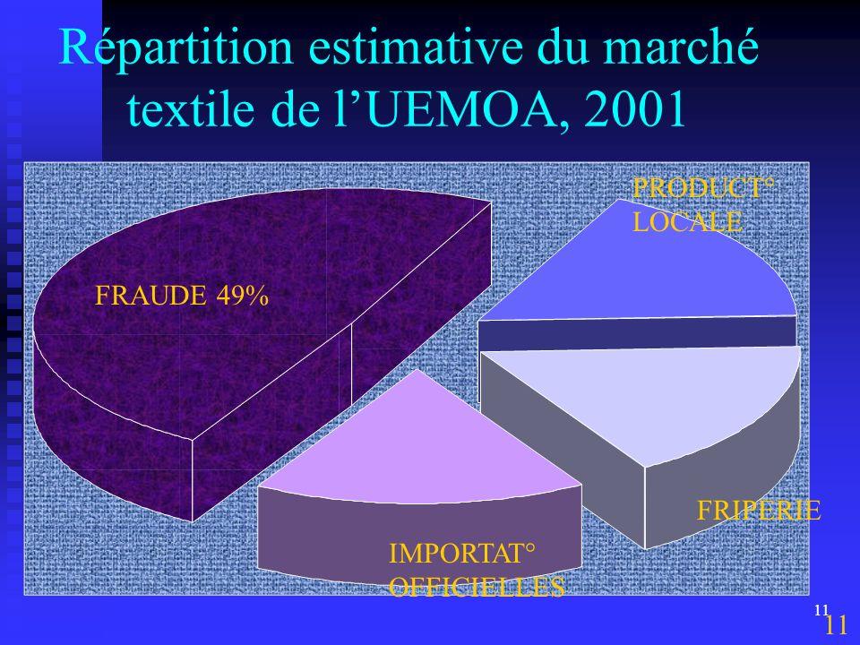 I. IMPORTANCE ET DIFFICULTES DE LA FILIERE COTON EN AFRIQUE 1.4 Difficultés de la filière coton-textile UEMOA : Les pertes occasionnées par la chute d
