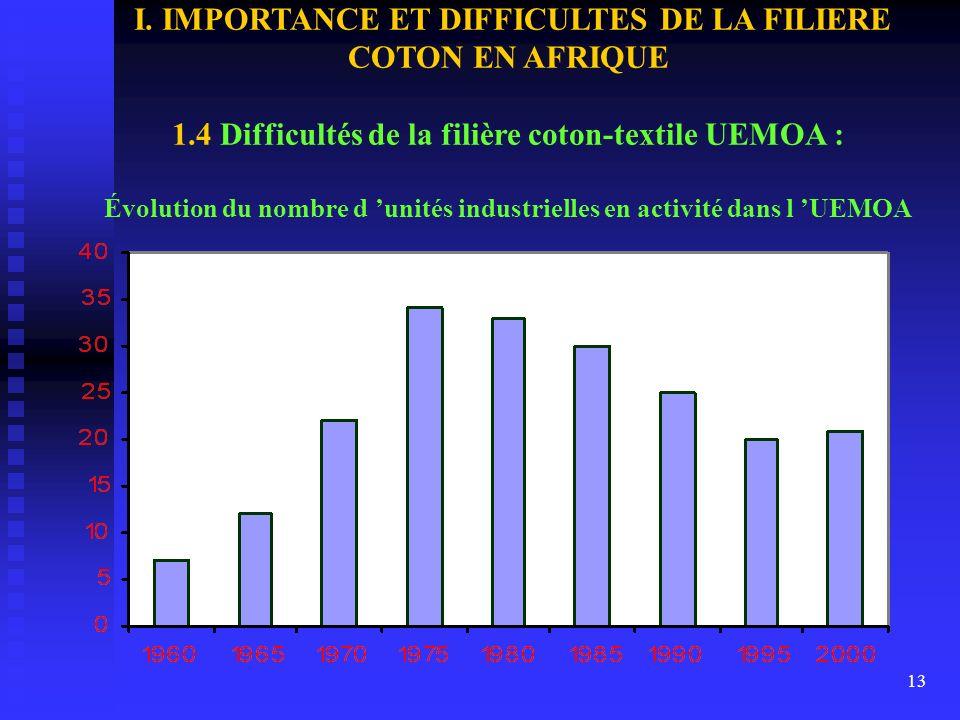 12 I. IMPORTANCE ET DIFFICULTES DE LA FILIERE COTON EN AFRIQUE 1.4 Difficultés de la filière coton-textile UEMOA : LE PARC INDUSTRIEL TEXTILE EST PASS