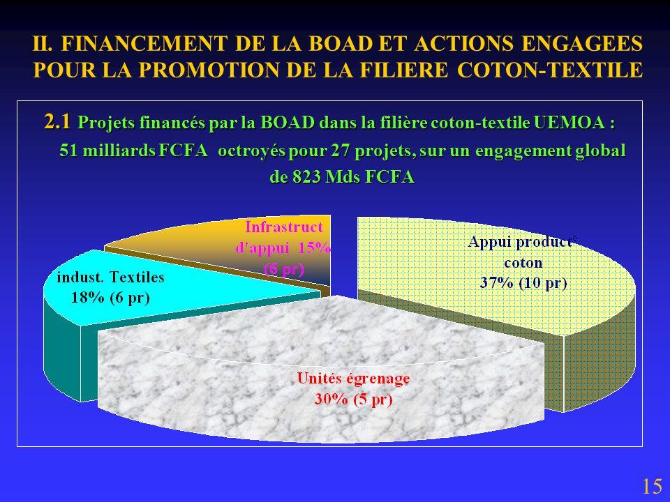 I. IMPORTANCE ET DIFFICULTES DE LA FILIERE COTON EN AFRIQUE 1.4 Difficultés de la filière coton-textile UEMOA : AU TOTAL LA FILIERE SOUFFRE DE LINEXIS