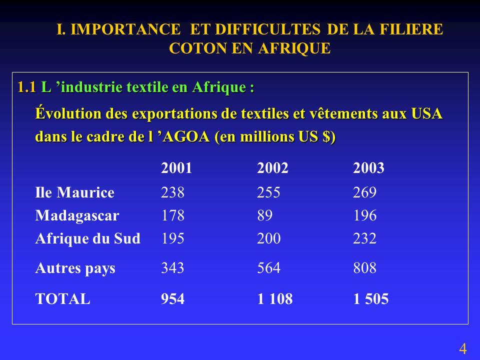 I. IMPORTANCE ET DIFFICULTES DE LA FILIERE COTON EN AFRIQUE 1.1 L industrie textile en Afrique : La production africaine de coton fibre atteint 1,7 mi