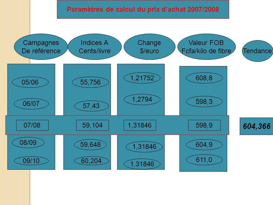 Paramètres de calcul du prix dachat 2007/2008 Campagnes De référence 05/06 06/07 08/09 09/10 Indices A Cents/livre Change $/euro Valeur FOB Fcfa/kilo
