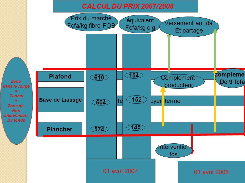 CALCUL DU PRIX 2007/2008 Zone dans le rouge = Tunnel = Zone de Non Intervention Du fonds Base de Lissage Plafond Plancher Tendance moyen terme Prix du
