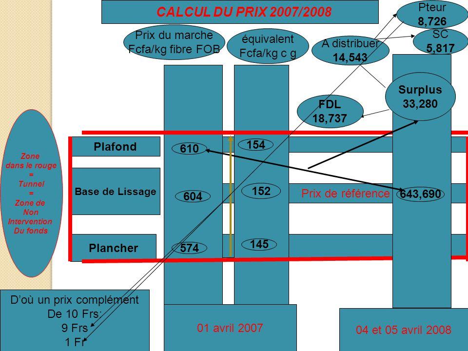 CALCUL DU PRIX 2007/2008 Zone dans le rouge = Tunnel = Zone de Non Intervention Du fonds Base de Lissage Plafond Plancher Prix de référence Prix du ma