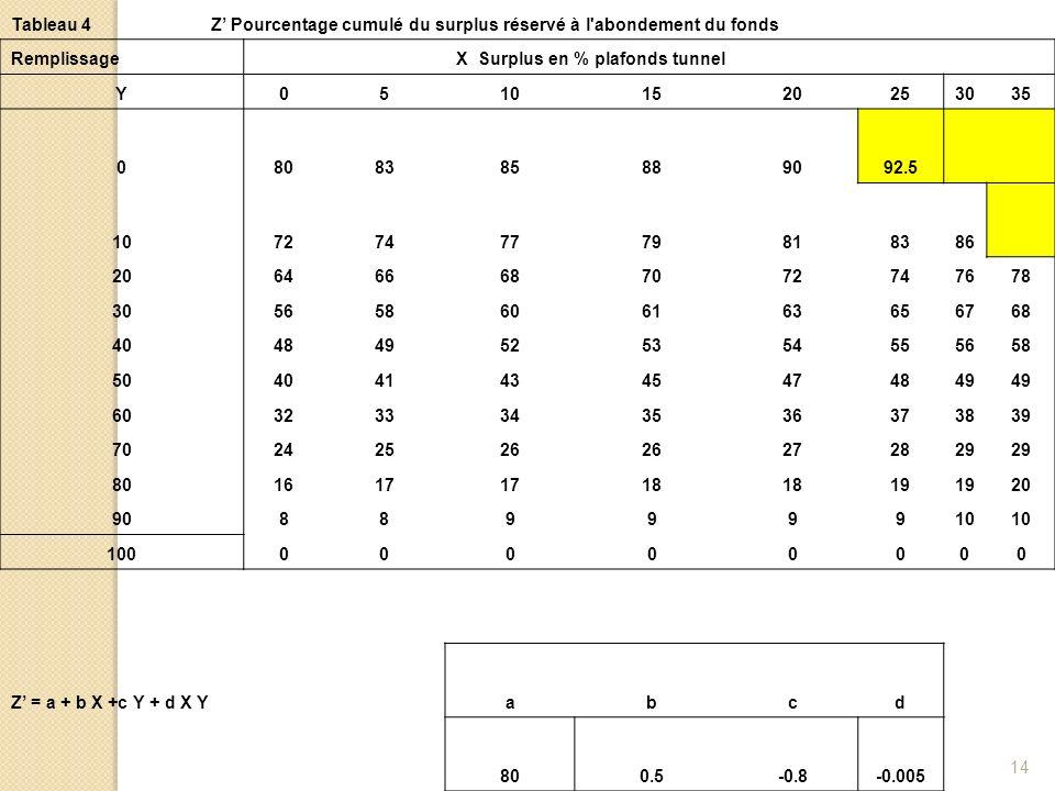 14 Tableau 4Z Pourcentage cumulé du surplus réservé à l'abondement du fonds Remplissage X Surplus en % plafonds tunnel Y05101520253035 0808385889092.5