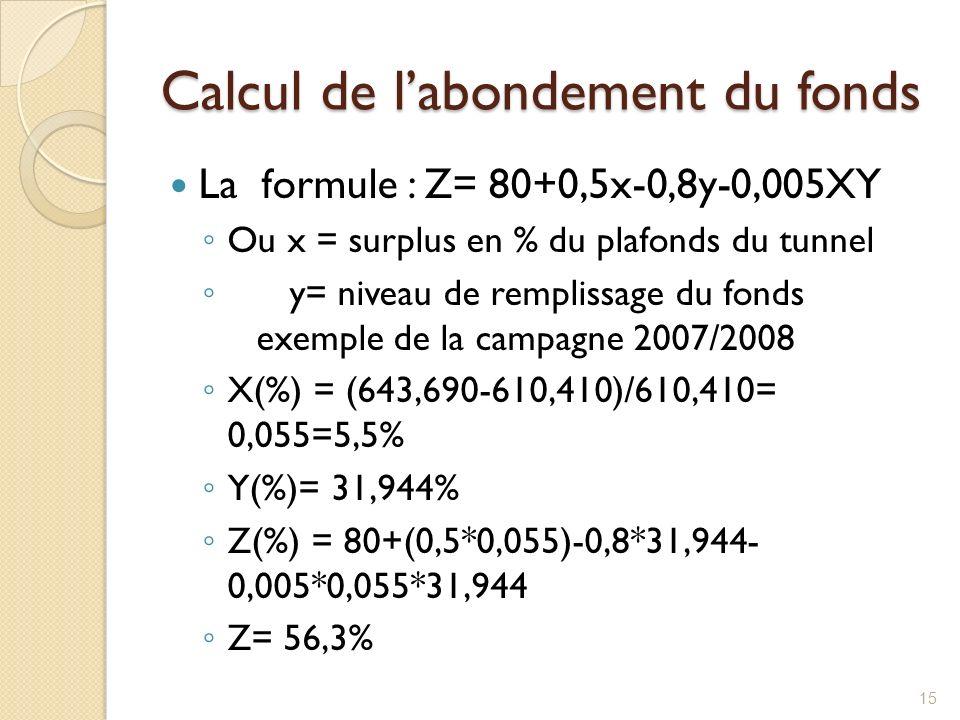 Calcul de labondement du fonds La formule : Z= 80+0,5x-0,8y-0,005XY Ou x = surplus en % du plafonds du tunnel y= niveau de remplissage du fonds exempl