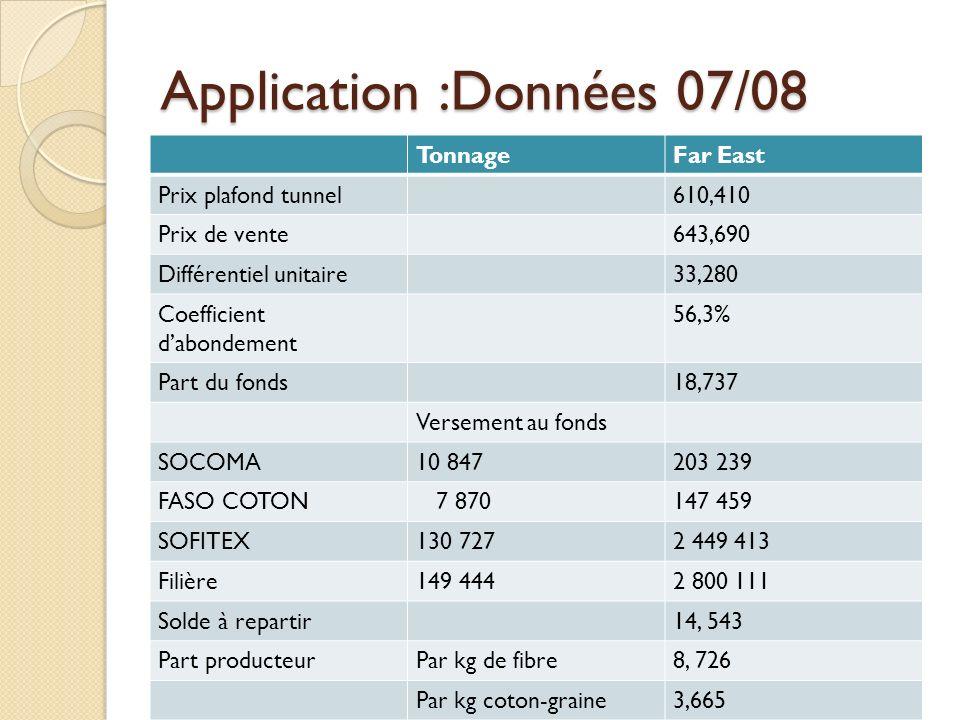 Application :Données 07/08 TonnageFar East Prix plafond tunnel610,410 Prix de vente643,690 Différentiel unitaire33,280 Coefficient dabondement 56,3% P