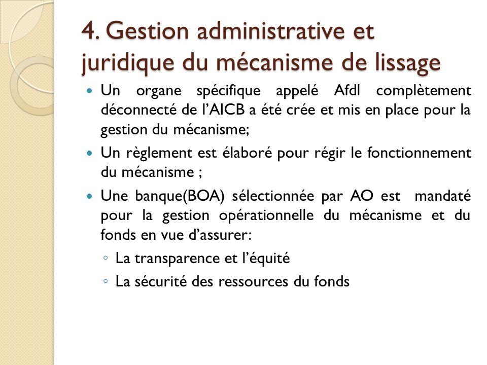 4. Gestion administrative et juridique du mécanisme de lissage Un organe spécifique appelé Afdl complètement déconnecté de lAICB a été crée et mis en
