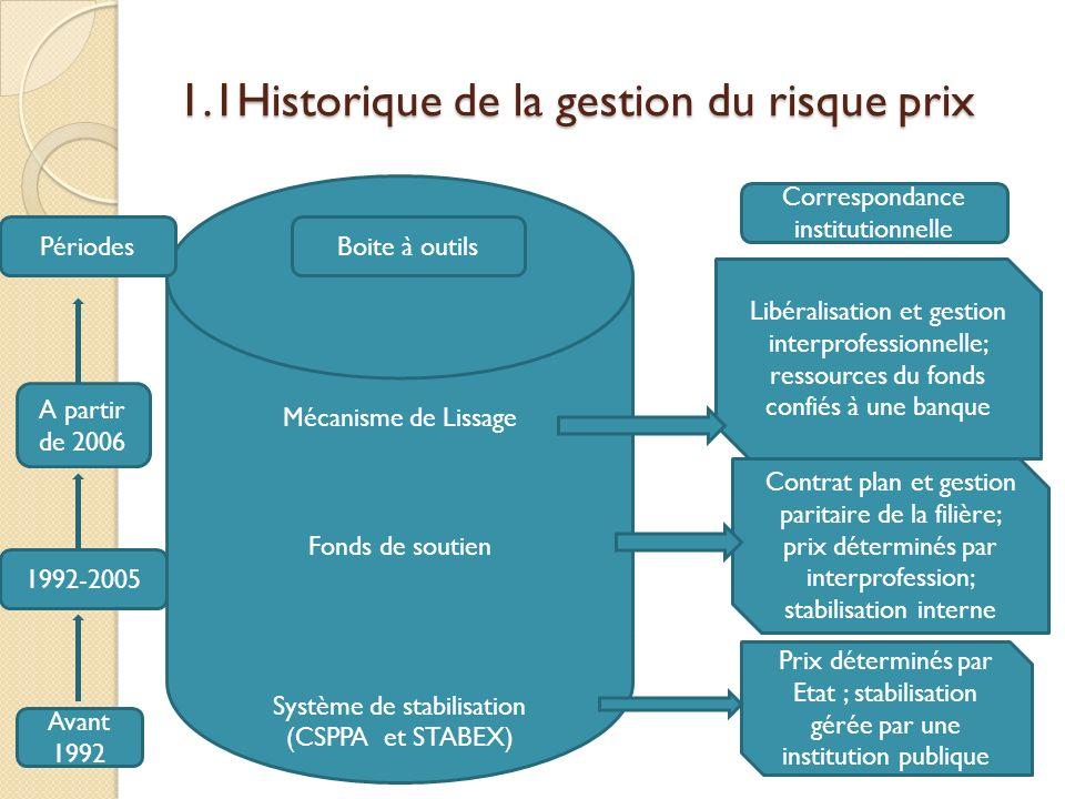 1.1Historique de la gestion du risque prix Mécanisme de Lissage Fonds de soutien Système de stabilisation (CSPPA et STABEX) PériodesBoite à outils Cor