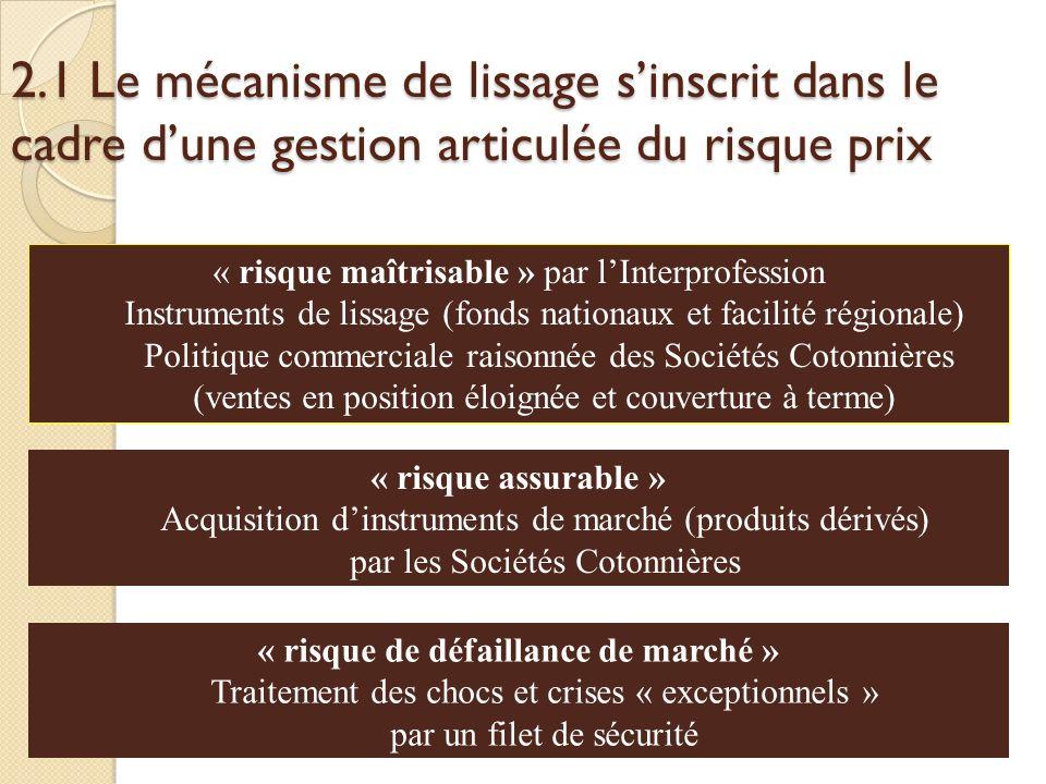 2.1 Le mécanisme de lissage sinscrit dans le cadre dune gestion articulée du risque prix « risque de défaillance de marché » Traitement des chocs et c