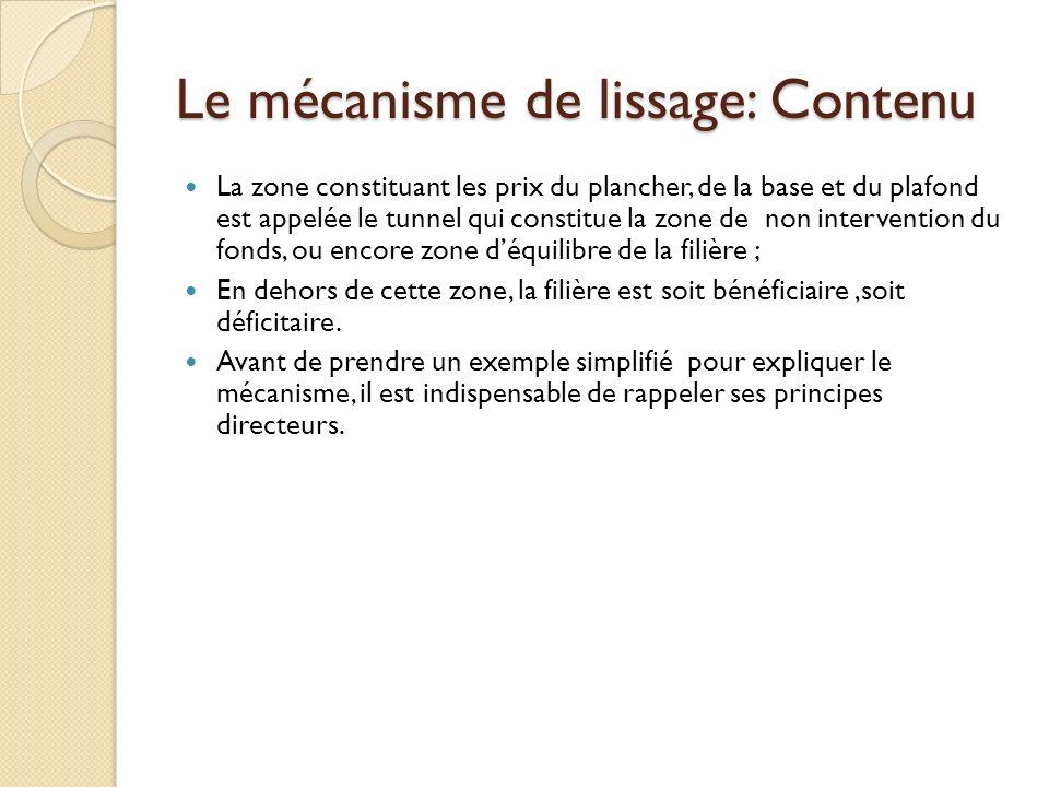 Le mécanisme de lissage: Contenu La zone constituant les prix du plancher, de la base et du plafond est appelée le tunnel qui constitue la zone de non