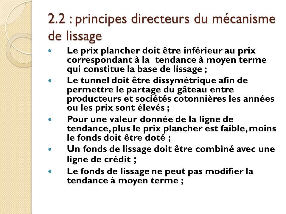 2.2 : principes directeurs du mécanisme de lissage Le prix plancher doit être inférieur au prix correspondant à la tendance à moyen terme qui constitu