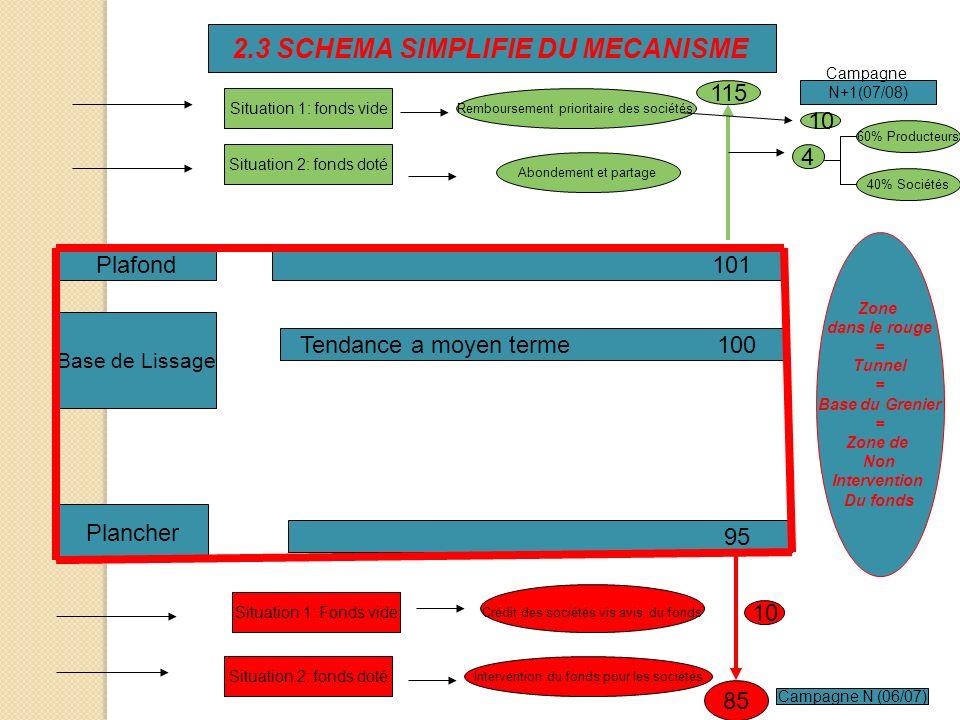 2.3 SCHEMA SIMPLIFIE DU MECANISME Base de Lissage Tendance a moyen terme 100 Plancher Plafond 101 95 85 115 Campagne N+1(07/08) Campagne N (06/07) Sit