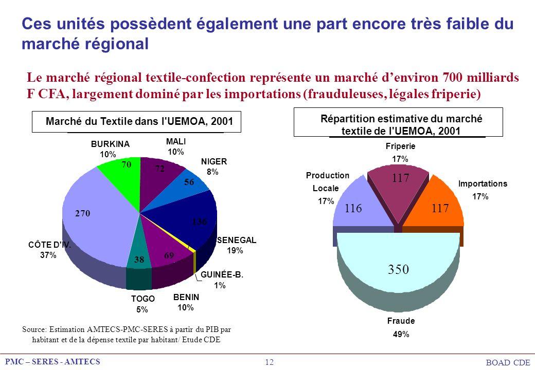 PMC – SERES - AMTECS BOAD CDE 12 Ces unités possèdent également une part encore très faible du marché régional Le marché régional textile-confection r