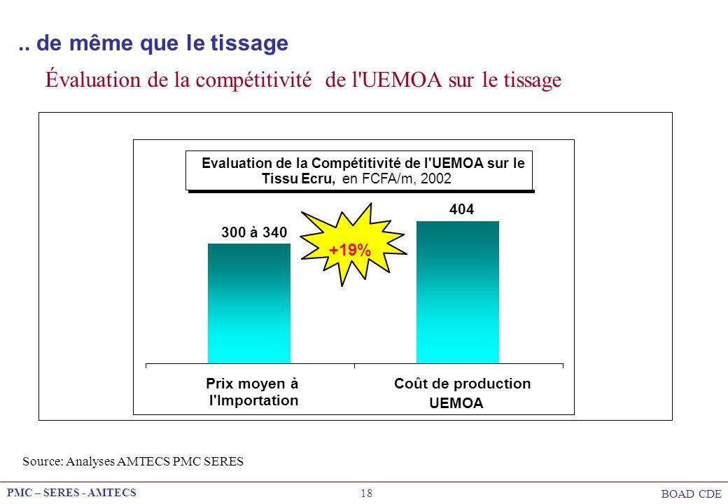PMC – SERES - AMTECS BOAD CDE 18 Evaluation de la Compétitivité de l'UEMOA sur le Tissu Ecru,en FCFA/m, 2002 300 à 340 404 Prix moyen à l'Importation