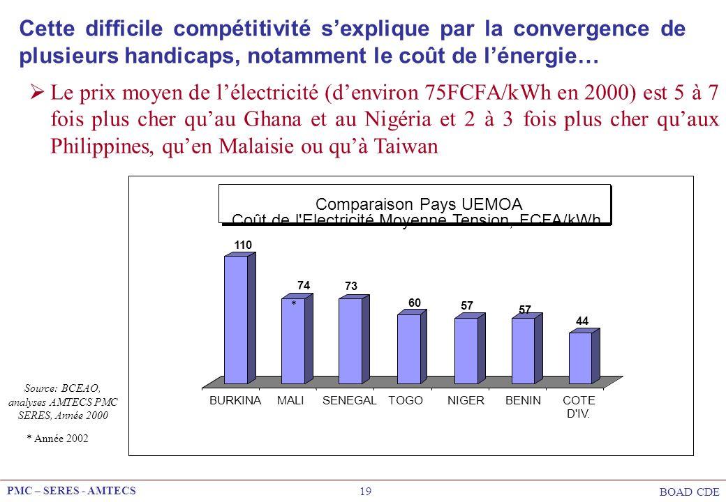 PMC – SERES - AMTECS BOAD CDE 19 Le prix moyen de lélectricité (denviron 75FCFA/kWh en 2000) est 5 à 7 fois plus cher quau Ghana et au Nigéria et 2 à