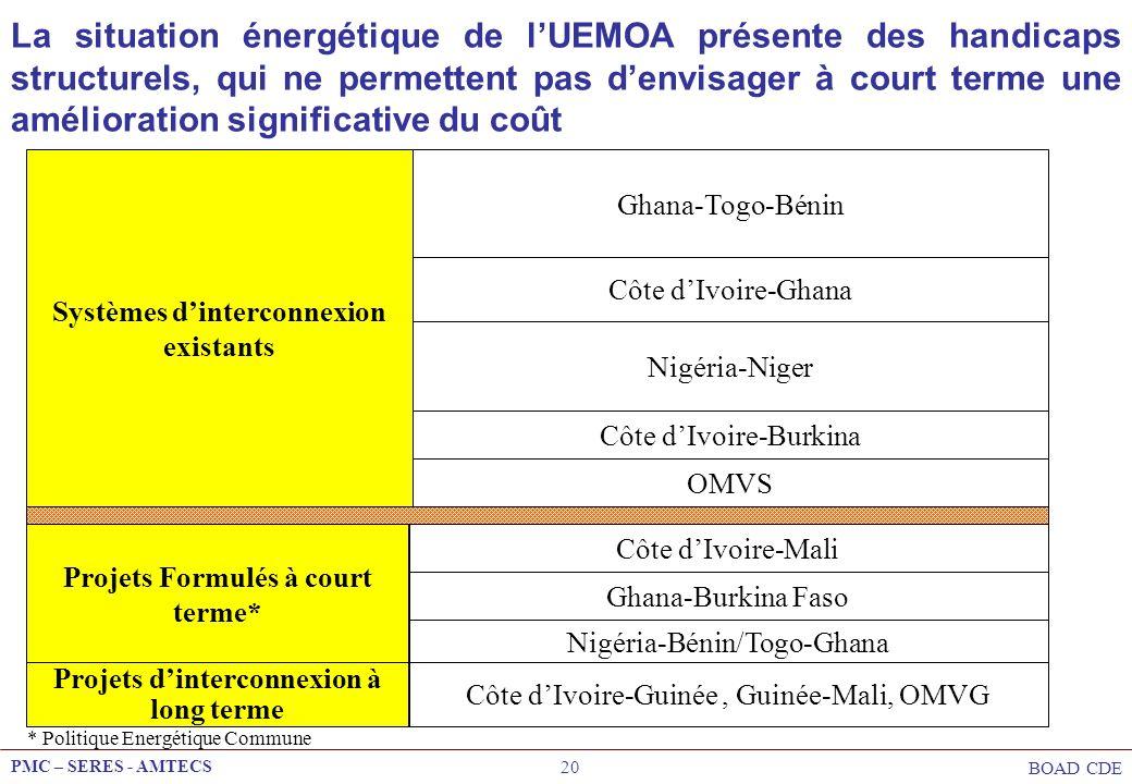 PMC – SERES - AMTECS BOAD CDE 20 Systèmes dinterconnexion existants Ghana-Togo-Bénin Côte dIvoire-Ghana Nigéria-Niger Côte dIvoire-Burkina Projets For
