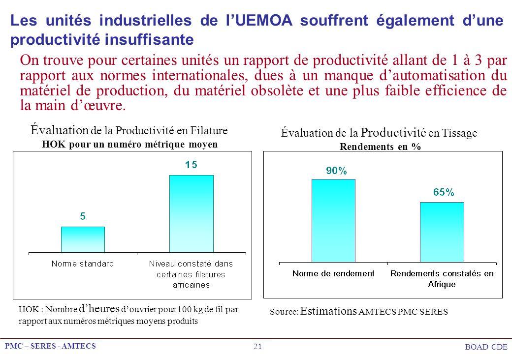 PMC – SERES - AMTECS BOAD CDE 21 Évaluation de la Productivité en Filature HOK pour un numéro métrique moyen HOK : Nombre dheures douvrier pour 100 kg