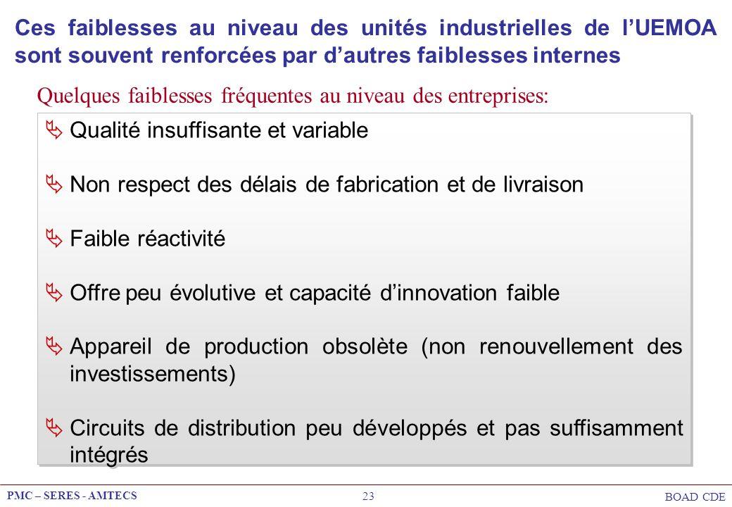 PMC – SERES - AMTECS BOAD CDE 23 Ces faiblesses au niveau des unités industrielles de lUEMOA sont souvent renforcées par dautres faiblesses internes Q
