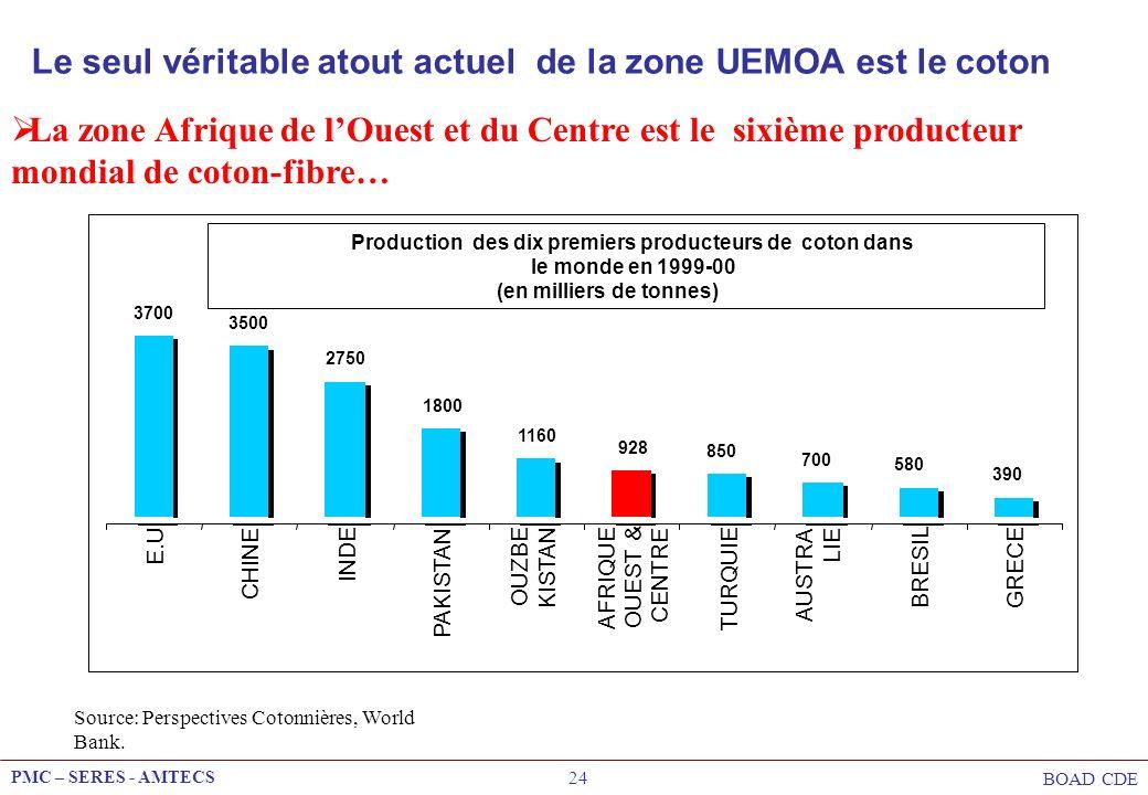 PMC – SERES - AMTECS BOAD CDE 24 Le seul véritable atout actuel de la zone UEMOA est le coton Production des dix premiers producteurs de coton dans le