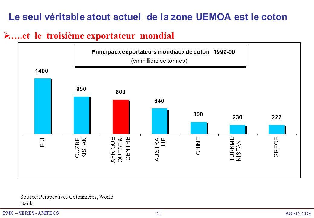 PMC – SERES - AMTECS BOAD CDE 25 Le seul véritable atout actuel de la zone UEMOA est le coton …..et le troisième exportateur mondial Principaux export