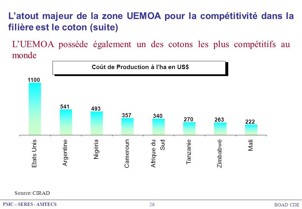 PMC – SERES - AMTECS BOAD CDE 26 LUEMOA possède également un des cotons les plus compétitifs au monde Coût de Production à l'ha en US$ 1100 541 493 35