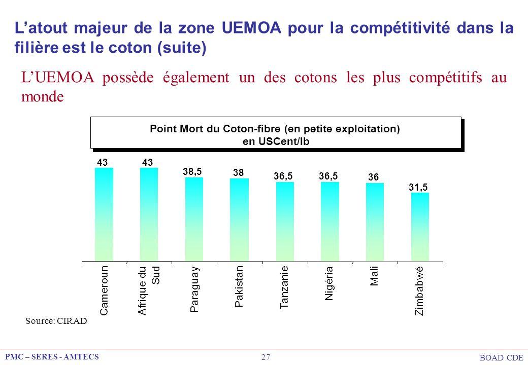 PMC – SERES - AMTECS BOAD CDE 27 LUEMOA possède également un des cotons les plus compétitifs au monde Point Mort du Coton-fibre (en petite exploitatio