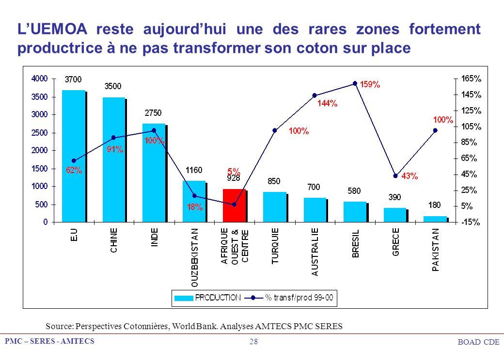 PMC – SERES - AMTECS BOAD CDE 28 5% LUEMOA reste aujourdhui une des rares zones fortement productrice à ne pas transformer son coton sur place Source: