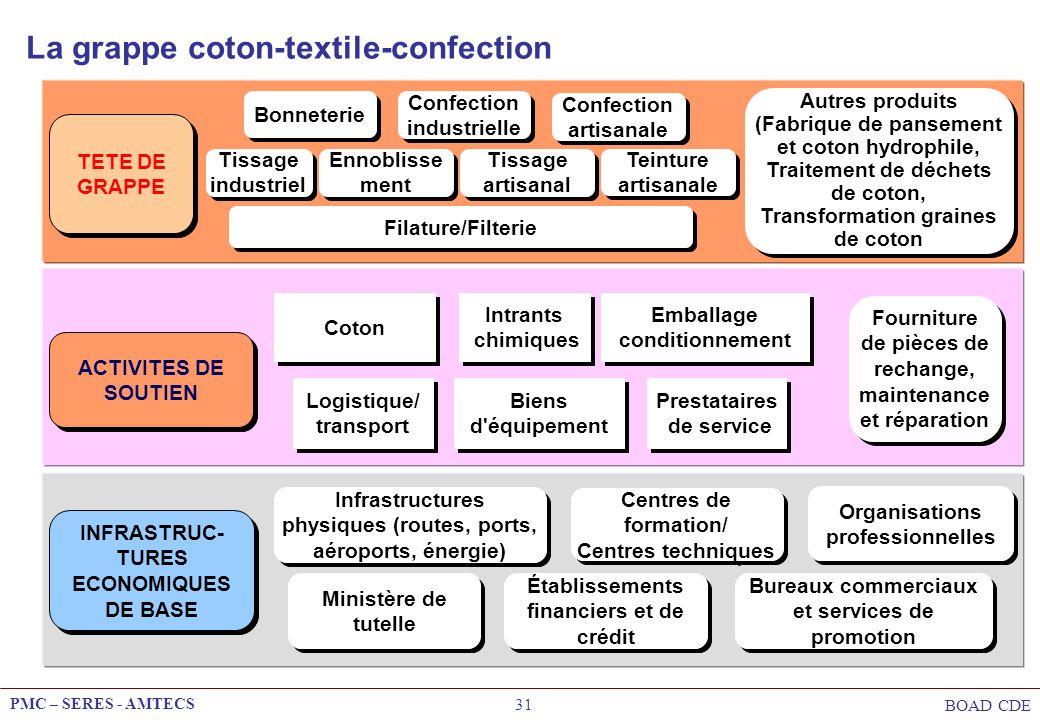 PMC – SERES - AMTECS BOAD CDE 31 Tissage industriel Ennoblisse ment Filature/Filterie Bonneterie Confection artisanale Autres produits (Fabrique de pa