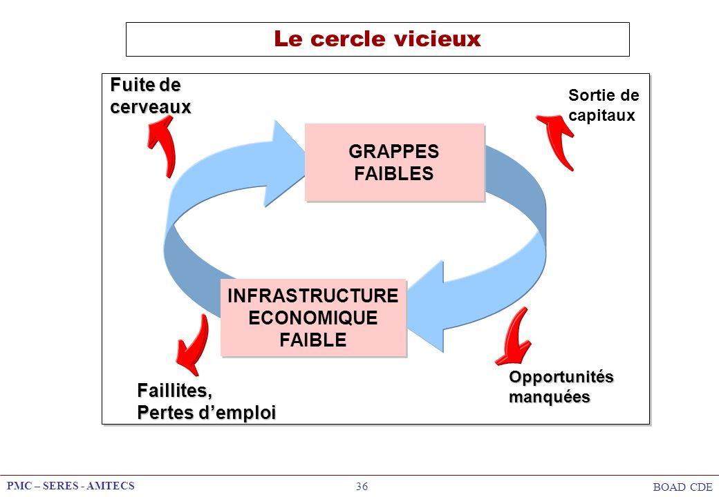PMC – SERES - AMTECS BOAD CDE 36 Le cercle vicieux GRAPPES FAIBLES INFRASTRUCTURE ECONOMIQUE FAIBLE Sortie de capitaux Opportunitésmanquées Faillites,