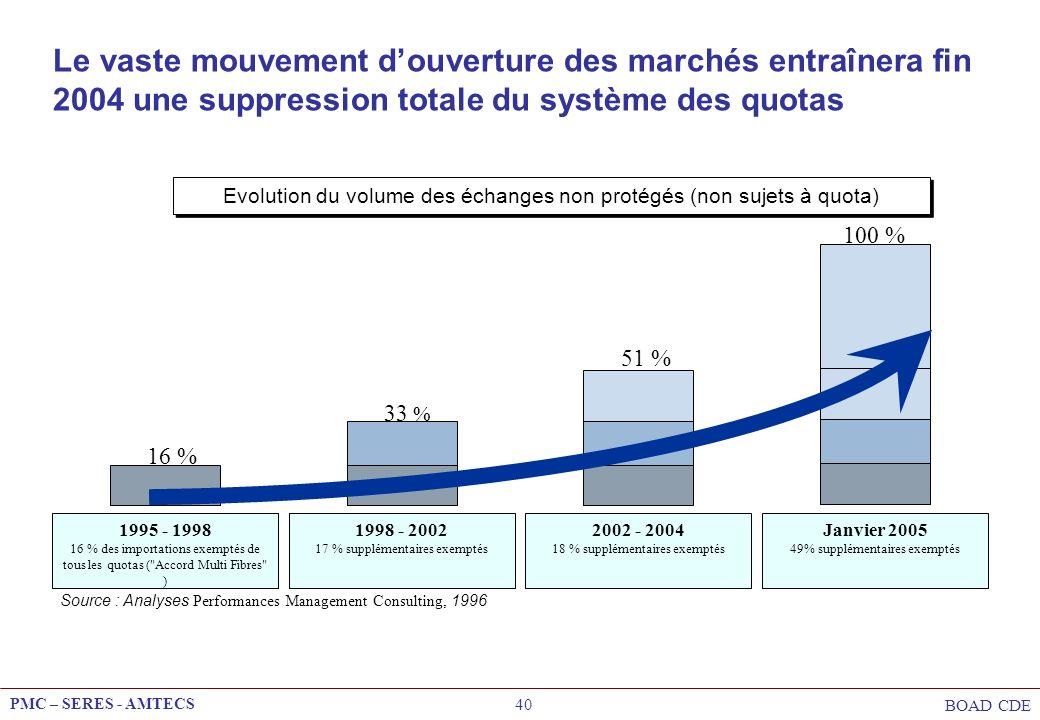PMC – SERES - AMTECS BOAD CDE 40 Le vaste mouvement douverture des marchés entraînera fin 2004 une suppression totale du système des quotas Evolution