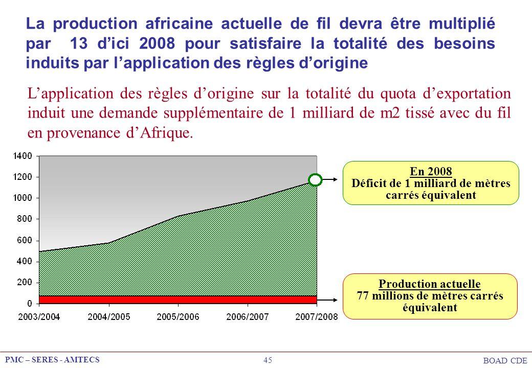 PMC – SERES - AMTECS BOAD CDE 45 En 2008 Déficit de 1 milliard de mètres carrés équivalent Production actuelle 77 millions de mètres carrés équivalent