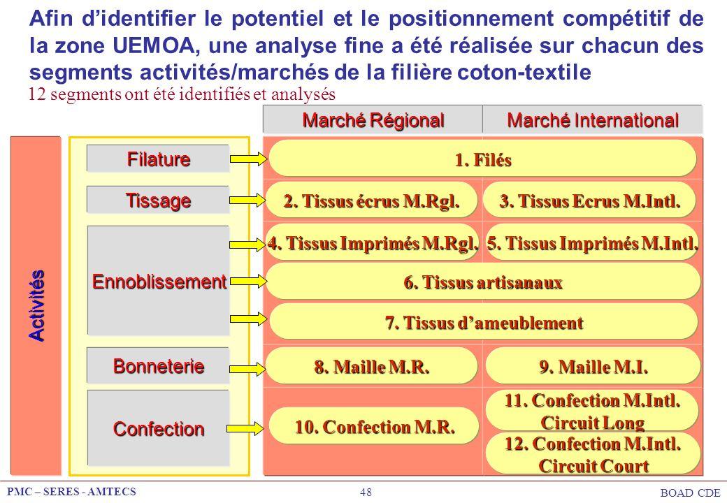 PMC – SERES - AMTECS BOAD CDE 48 Afin didentifier le potentiel et le positionnement compétitif de la zone UEMOA, une analyse fine a été réalisée sur c