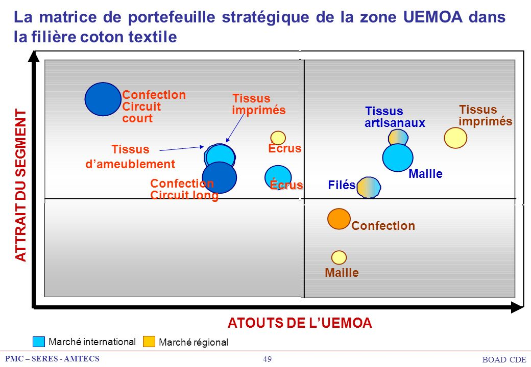 PMC – SERES - AMTECS BOAD CDE 49 La matrice de portefeuille stratégique de la zone UEMOA dans la filière coton textile ATOUTS DE LUEMOA Marché interna