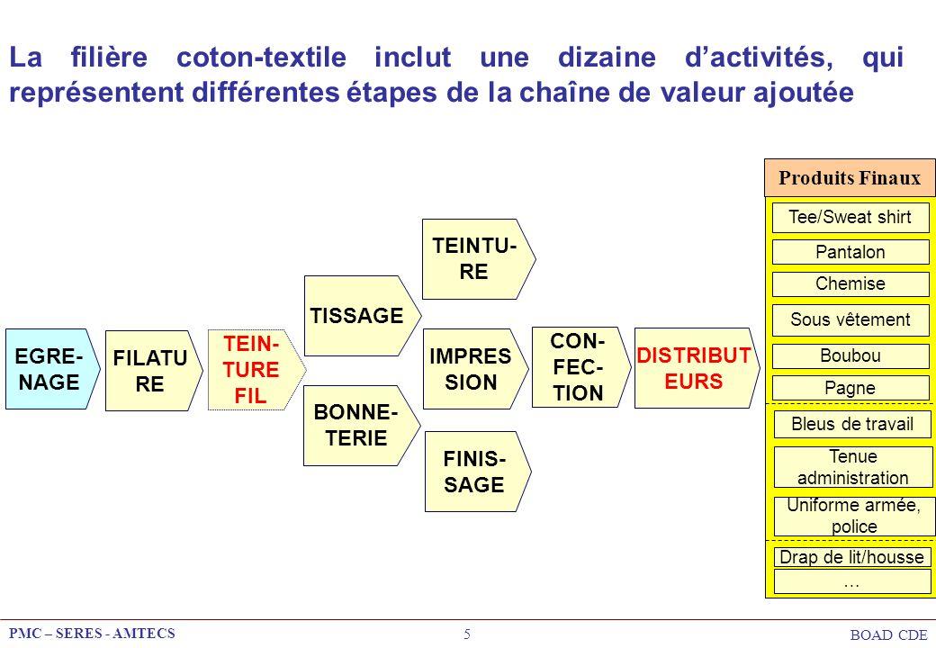 PMC – SERES - AMTECS BOAD CDE 5 La filière coton-textile inclut une dizaine dactivités, qui représentent différentes étapes de la chaîne de valeur ajo