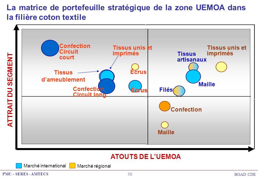 PMC – SERES - AMTECS BOAD CDE 50 La matrice de portefeuille stratégique de la zone UEMOA dans la filière coton textile ATOUTS DE LUEMOA Marché interna