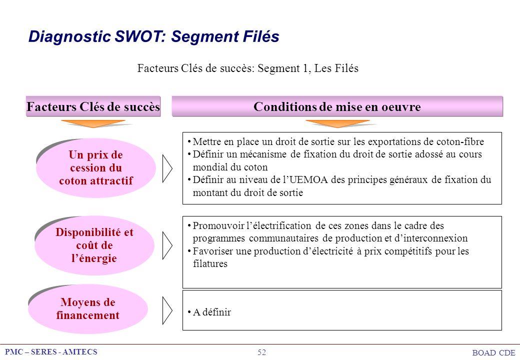 PMC – SERES - AMTECS BOAD CDE 52 Facteurs Clés de succès: Segment 1, Les Filés Facteurs Clés de succèsConditions de mise en oeuvre Un prix de cession