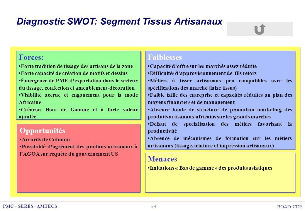 PMC – SERES - AMTECS BOAD CDE 53 Diagnostic SWOT: Segment Tissus Artisanaux Opportunités Accords de Cotonou Possibilité dagrément des produits artisan