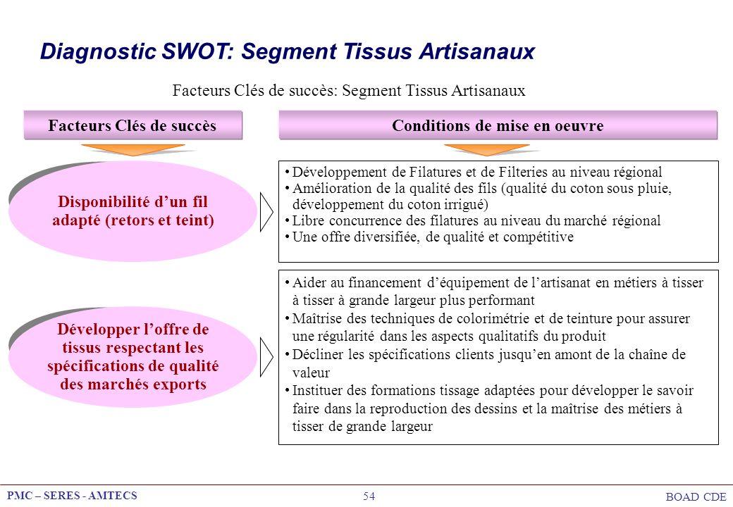 PMC – SERES - AMTECS BOAD CDE 54 Facteurs Clés de succès: Segment Tissus Artisanaux Facteurs Clés de succèsConditions de mise en oeuvre Disponibilité