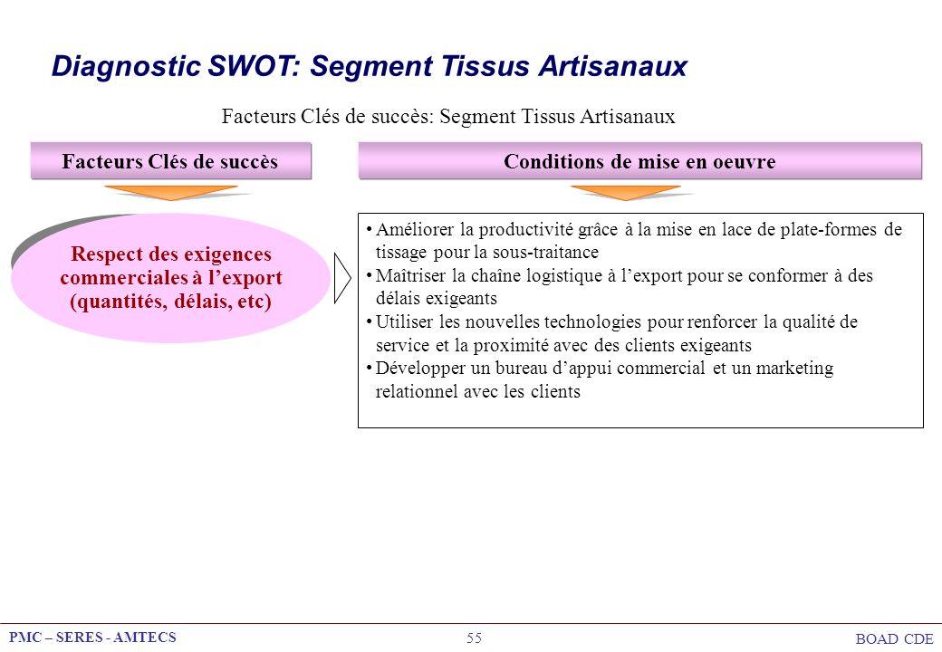PMC – SERES - AMTECS BOAD CDE 55 Facteurs Clés de succès: Segment Tissus Artisanaux Facteurs Clés de succèsConditions de mise en oeuvre Respect des ex