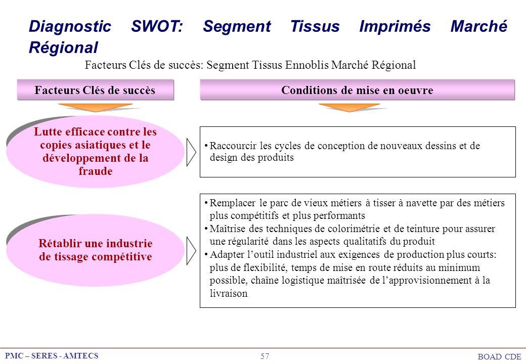 PMC – SERES - AMTECS BOAD CDE 57 Facteurs Clés de succès: Segment Tissus Ennoblis Marché Régional Facteurs Clés de succèsConditions de mise en oeuvre