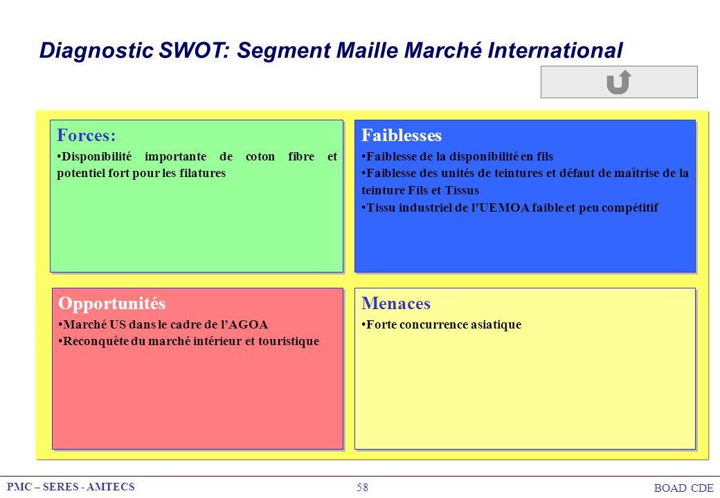 PMC – SERES - AMTECS BOAD CDE 58 Diagnostic SWOT: Segment Maille Marché International Opportunités Marché US dans le cadre de lAGOA Reconquête du marc