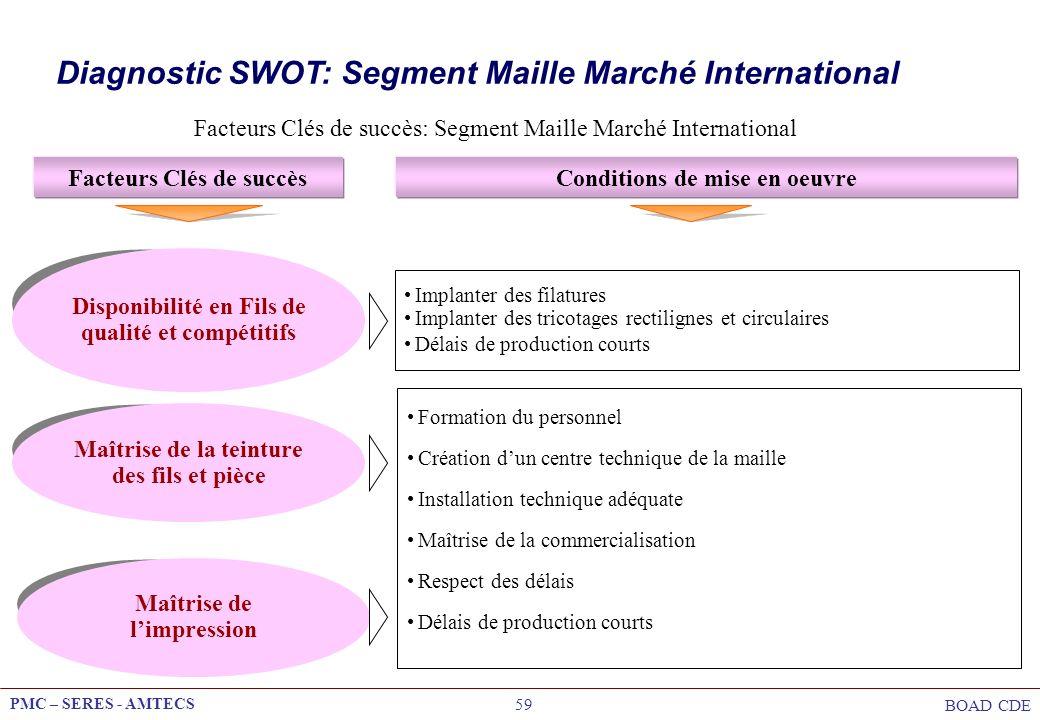 PMC – SERES - AMTECS BOAD CDE 59 Facteurs Clés de succès: Segment Maille Marché International Facteurs Clés de succèsConditions de mise en oeuvre Disp
