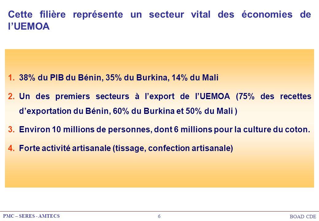 PMC – SERES - AMTECS BOAD CDE 37 Quelques nouveaux projets identifiés Malgré ces handicaps, on note depuis quelques mois un net regain dintérêt des investisseurs internationaux pour la zone UEMOA 4 projets de filature (Bénin, Mali) 4 projets de tissage/ennoblissement (Côte dIvoire, Guinée Bissau, Mali, Sénégal) 2 projets de confection (Sénégal) Ces projets traduisent lémergence de nouveaux facteurs dans lenvironnement mondial du secteur coton-textile qui obligent à repenser le positionnement compétitif et la stratégie de développement de la filière dans la zone UEMOA.